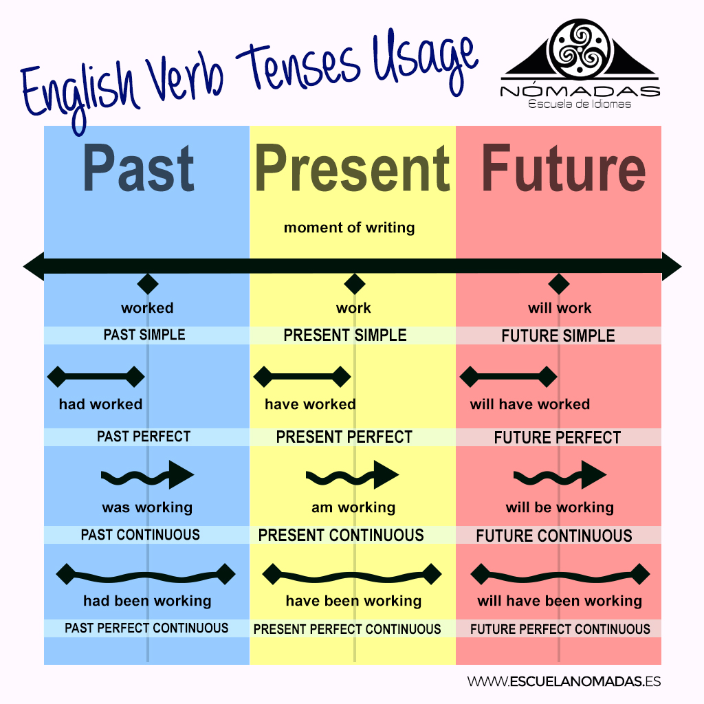 english past tense and verb tense As you probably know, most past tense verbs in english end with.