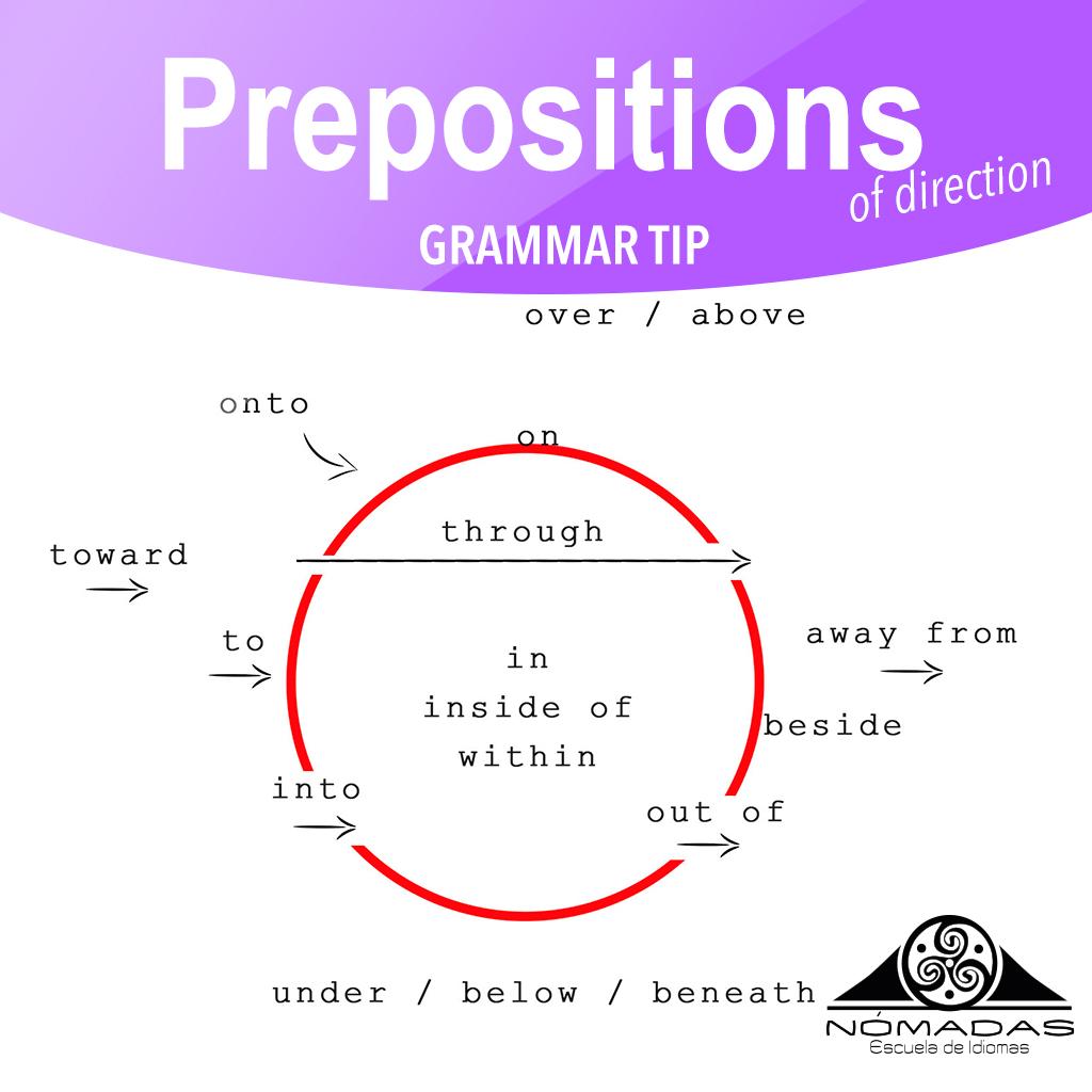 English Grammar Tips Preposiciones De Direcci 243 N En Ingl 233 S